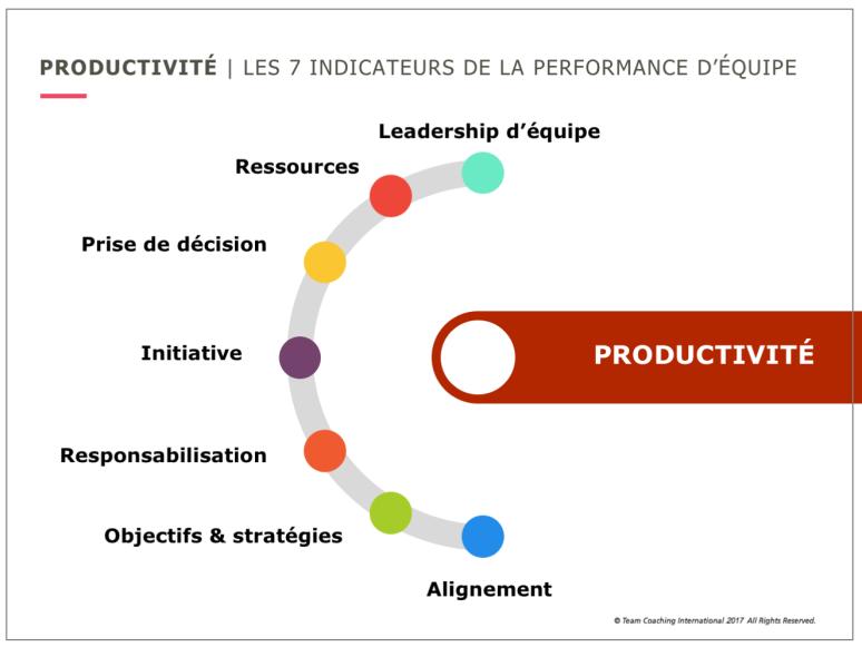 Travail en équipe - facteurs de productivité